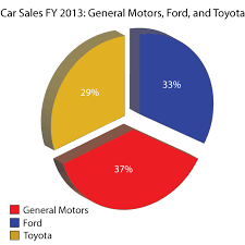 Sales Pie Chart Car Sales Pie Chart