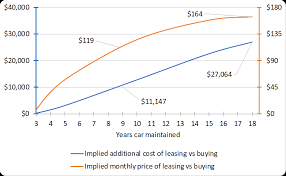 Lease Vs Buying Car Should You Buy Or Lease Your Car Sensible Financial