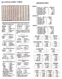 Apothecary Weights And Measures Chart Bushel Weight Conversion Chart Linear Measurement Table
