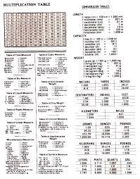 Bushel Weight Conversion Chart Linear Measurement Table