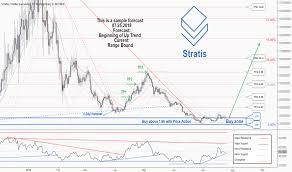 Stratusd Stratis Price Chart Tradingview Uk
