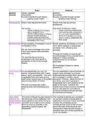 Plato Vs Aristotle Chart Essay Sample December 2019 Help