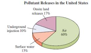 Solved The Pie Chart Shows The Percent Of The Pollutants