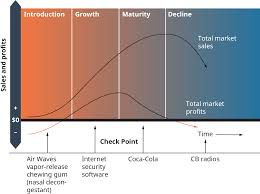 Air Force Cola Chart The Product Life Cycle Introduction To Business