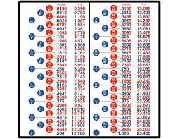 Decimal Conversion Chart Amazing Decimal Fractions Metric Conversion Charts Refrigerator Shop Magnet