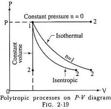 Thermodynamic Processes And Equations