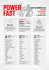 Intermittent Fasting Chart Power Fast