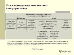Презентация на тему ТЕМА ПРАВОВОЕ РЕГУЛИРОВАНИЕ ОРГАНИЗАЦИИ  5 5 Классификация органов местного самоуправления Порядок формирования