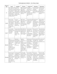 Child Development Stages Chart 0 19 Child Physical Development Chart 0 16 Years
