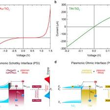 pdf enhancing hot carrier collection for solar water splitting electrical measurements and band diagram of the plasmonic interfaces a current voltage