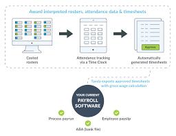 Payroll Integration Reduce Payroll Time Tanda