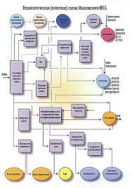 Отчет по производственной практике МНПЗ doc 2 Назначение установки АВТ