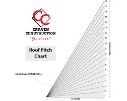 Roof Pitch Angle Chart Craven Construction Roof Pitch Multiplier Craven Construction