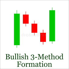 Bullish 3 Method Formation Candlestick Chart Pattern Set Of