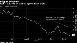 U S Oils Four Week Winning Run Is Hiding Signs Of Weakness