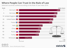 Chart Where People Can Trust In The Rule Of Law Statista