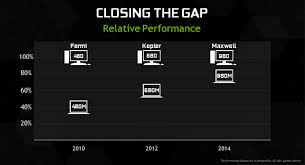 Mobile Gpu Chart Nvidia Launches Gtx 980m Almost Closing The Laptop Desktop