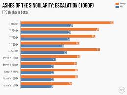 Laptop Processor Comparison Chart 24 Bright Amd Intel Processor Chart