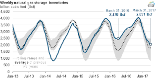 Natural Gas Storage Chart Natural Gas Inventories End Heating Season Above Five Year