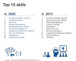 Customer Service Orientation Skills How Do We Skill Up The Next Generation Of It Talent Ibm Has A Plan