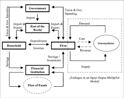 linkages in a social accounting matrix multiplier model