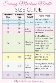 Sewing Machine Needle Sizes Guide To Sizes Uses Sewing