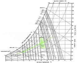 Bioclimatic Chart Environmental Design Practice 13 14 Art081