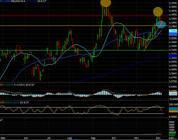 Trade Spotlight Futures British Pound Daniels Trading