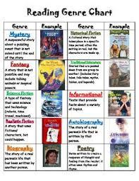 Skating Through Literary Genres Reading Genres Literary