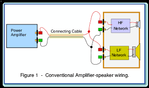 bi wiring to loudspeakers this shows an amplifier connected to a loudspeaker by a standard cable made from a pair of connecting wires for clarity only one channel of a stereo pair