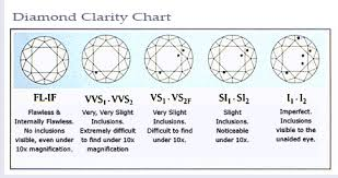 Diamonds Color And Clarity Chart Best Picture Of Chart Anyimage Org