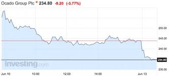 Ocado Share Price Chart Ocado The Most Shorted Stock In The Uk Shot Up 22 In Just