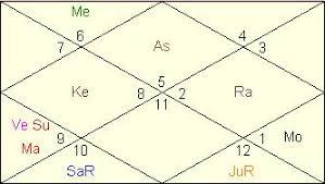 Barack Obama Horoscope Vedic Astrology Analysis