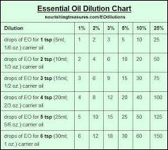 Dilution Chart For Young Living Essential Oils Pin On Essential Oils