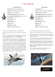 Fighter Aircraft Comparison Chart Mig 35 Vs F 35 Which Is The Better Fighter For India