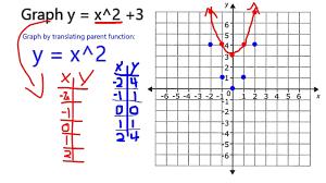 graph y x 2 3