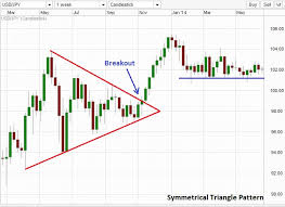 How To Trade Triangle Chart Patterns Trading With Triangle Chart Patterns In Forex