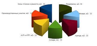Отчет о консалтинге АТП пример Оздоровляемся без лекарств Структура полезных площадей АТП