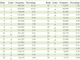 A Study Of Arabic Letter Frequency Analysis