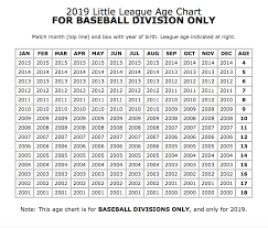 Baseball Age Chart Teampages King Philip Little League 2019 Baseball And