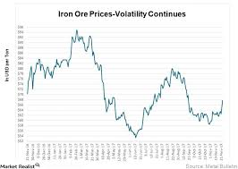 Here We Go Again More Upside For Iron Ore Prices Market