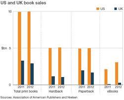 Official Uk Book Sales Chart 57 Circumstantial Book Sales Chart Uk