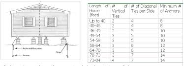 Mobile Home Sizes Chart Trailer Home Wiring Diagram Mobile Home Sizes 4 Wire Mobile