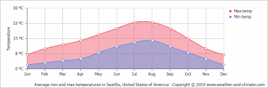 Seattle Temperature Chart Climate And Average Monthly Weather In Seattle Washington