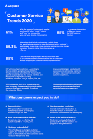11 Effective Customer Service Trends That Will Drive Success