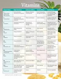 Vegetables And Vitamins Chart Coconut Health Benefits