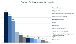 Good Reasons To Leave A Job Reason For Leaving Resume Good Reasons To Put On Resume For Leaving