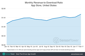 The App Stores Revenue To Download Ratio Increased 38 Last