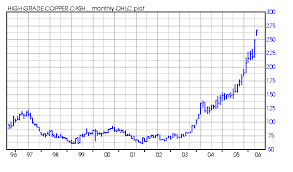 Comex Copper Live Chart Chart Price Of Copper Newsweek Bitcoin Retraction
