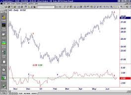 Understanding Momentum Indicators And Rsi Trading Tools